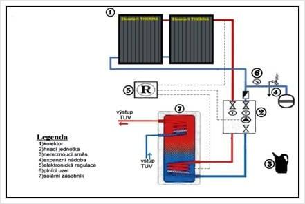 Solární ohřev tuv a přitápění
